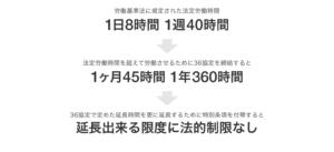 36協定(特別条項)で延長できる労働時間の限度