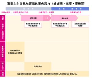 事業主から見た育児休業の流れ(妊娠期・出産・産後期)